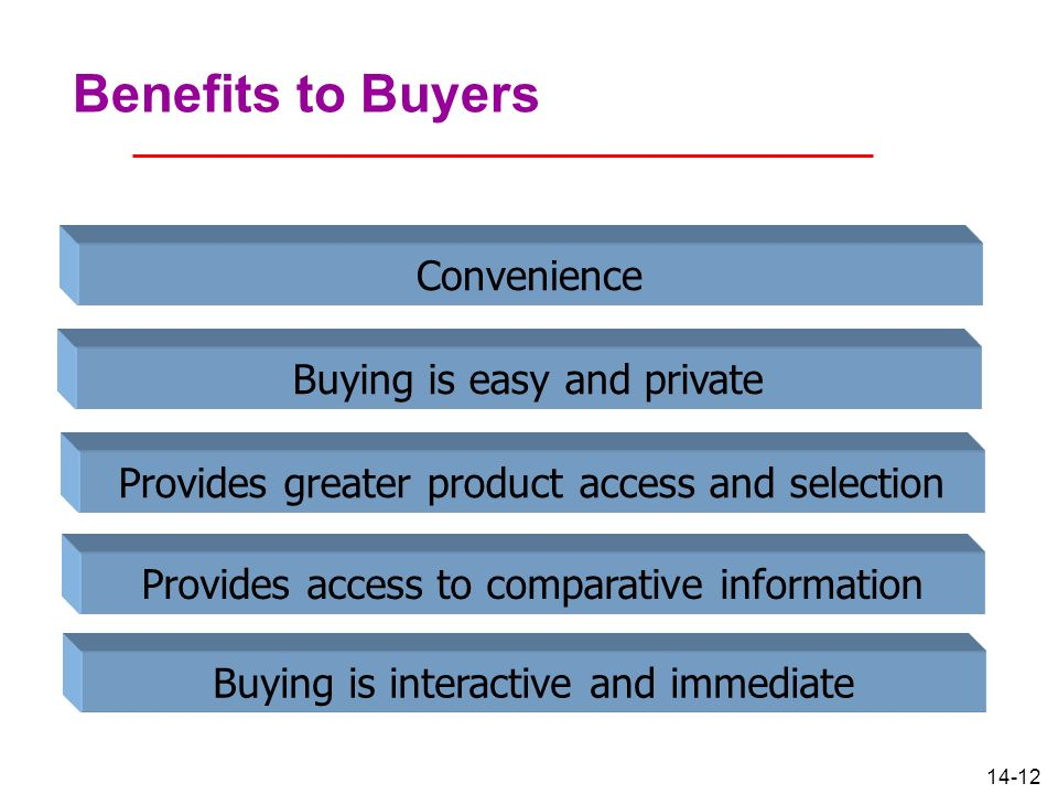 14-12 Benefits to Buyers Convenience Buying is easy and private Provides greater product access and selection Provides access to comparative informati
