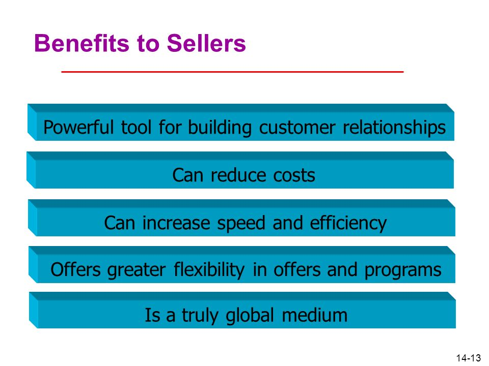 14-13 Benefits to Sellers Powerful tool for building customer relationships Can reduce costs Can increase speed and efficiency Offers greater flexibil