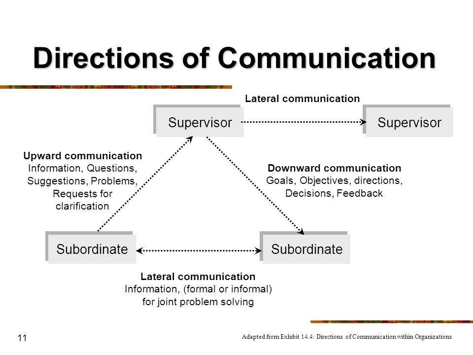11 Directions of Communication Adapted from Exhibit 14.4: Directions of Communication within Organizations Supervisor Subordinate Lateral communicatio