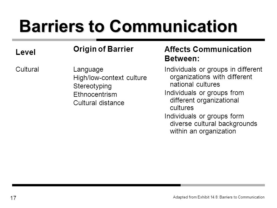 17 Level Barriers to Communication CulturalLanguage High/low-context culture Stereotyping Ethnocentrism Cultural distance Origin of Barrier Affects Co