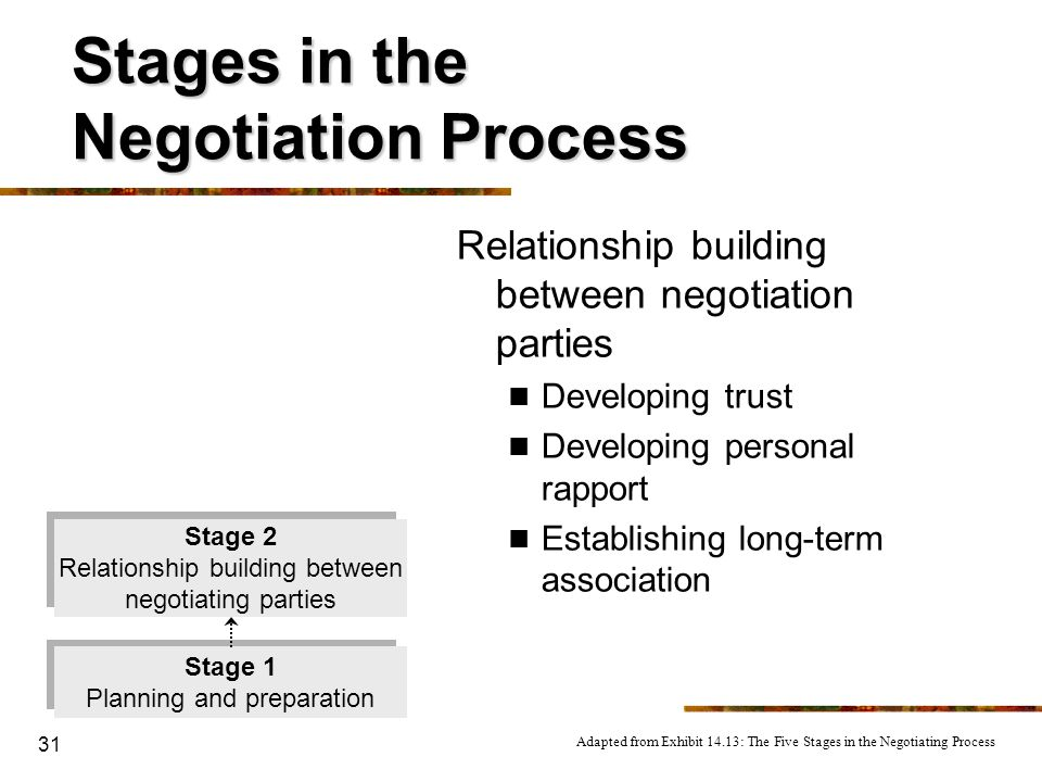 31 Stages in the Negotiation Process Relationship building between negotiation parties Developing trust Developing personal rapport Establishing long-