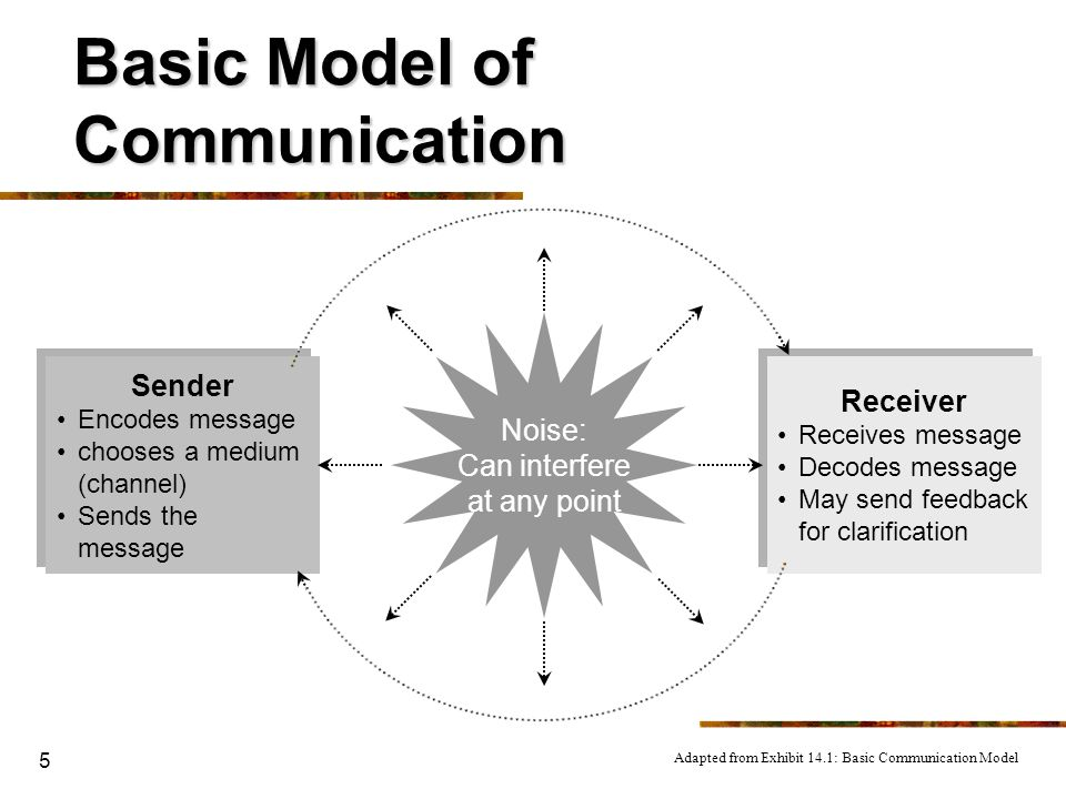 5 Basic Model of Communication Sender Encodes message chooses a medium (channel) Sends the message Receiver Receives message Decodes message May send