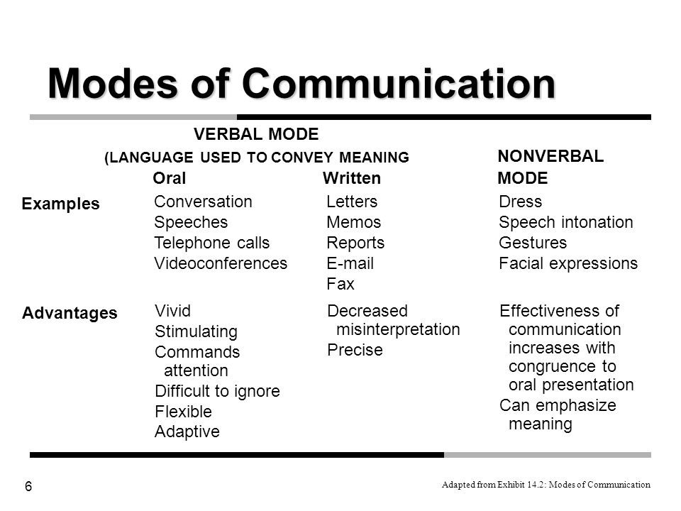 6 Examples Modes of Communication Adapted from Exhibit 14.2: Modes of Communication OralWritten Conversation Speeches Telephone calls Videoconferences