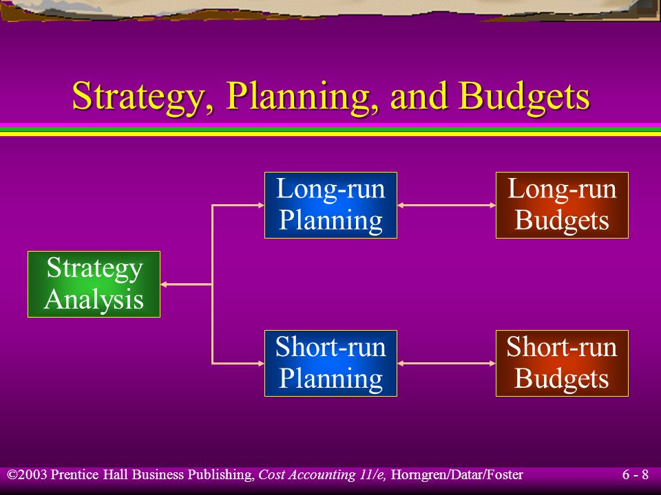 6 - 8 ©2003 Prentice Hall Business Publishing, Cost Accounting 11/e, Horngren/Datar/Foster Strategy, Planning, and Budgets Strategy Analysis Long-run