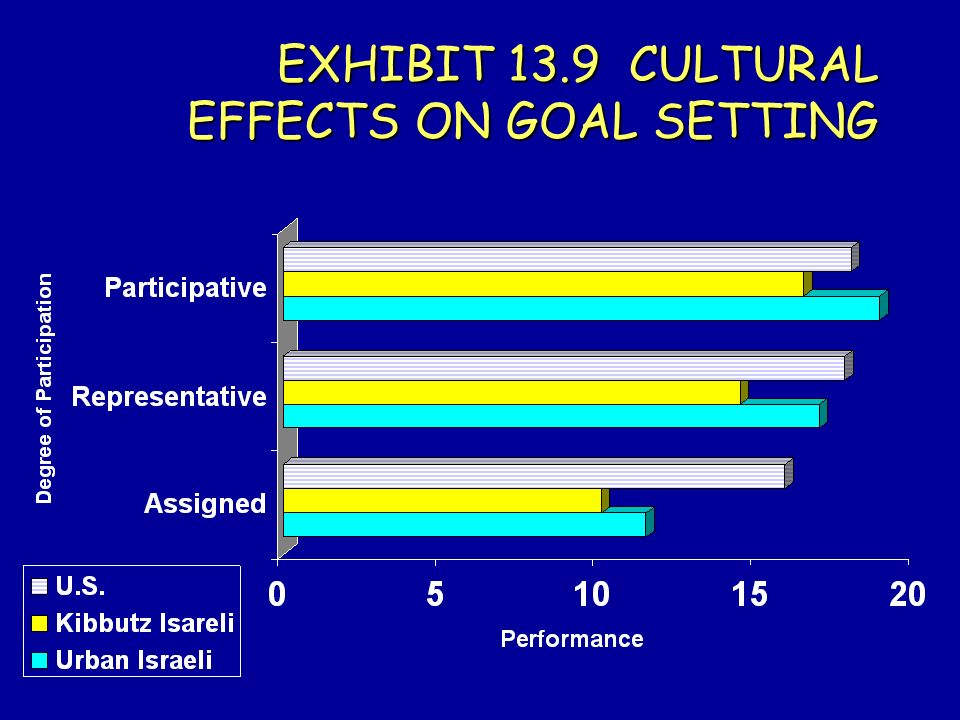 EXHIBIT 13.9 CULTURAL EFFECTS ON GOAL SETTING