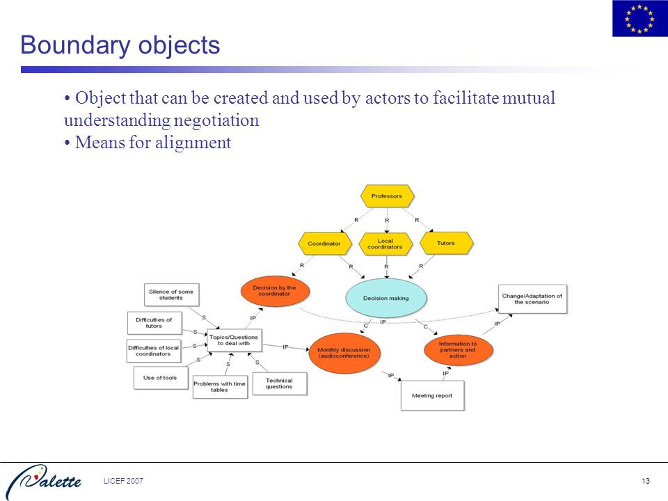 LICEF Boundary objects Object that can be created and used by actors to facilitate mutual understanding negotiation Means for alignment