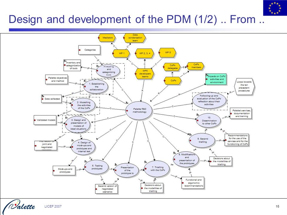LICEF 200716 Design and development of the PDM (1/2).. From..