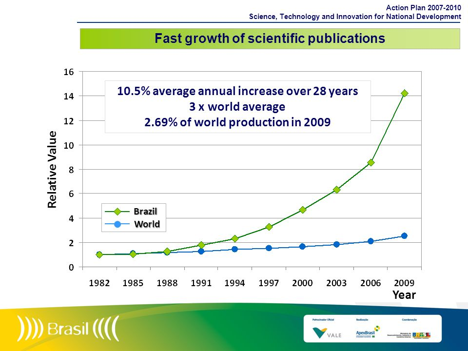 Fast growth of scientific publications Action Plan 2007-2010 Science, Technology and Innovation for National Development Year Relative Value Brazil Wo