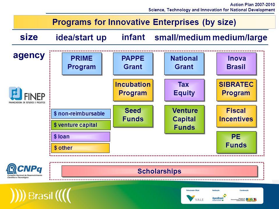PRIME Program PRIME Program PAPPE Grant PAPPE Grant Incubation Program Incubation Program Seed Funds Seed Funds agency Scholarships Inova Brasil Inova