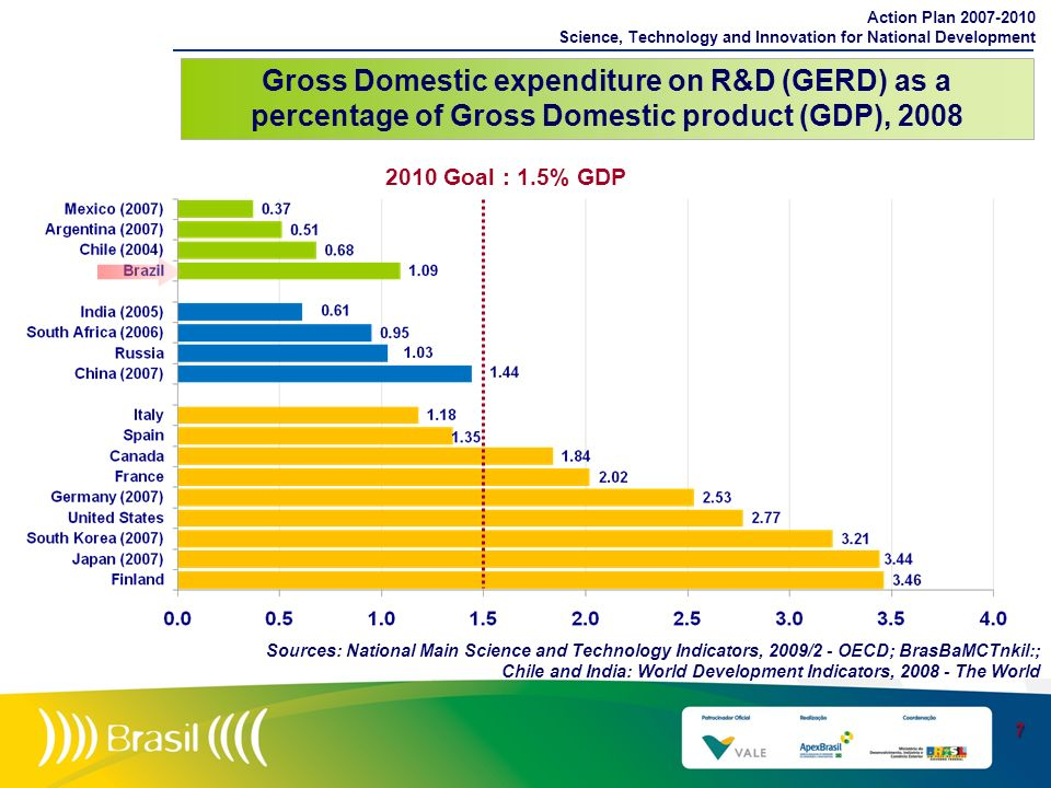 Gross Domestic expenditure on R&D (GERD) as a percentage of Gross Domestic product (GDP), 2008 Action Plan 2007-2010 Science, Technology and Innovatio