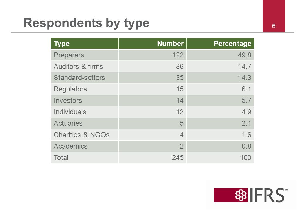 Respondents by type 6 TypeNumberPercentage Preparers12249.8 Auditors & firms3614.7 Standard-setters3514.3 Regulators156.1 Investors145.7 Individuals124.9 Actuaries52.1 Charities & NGOs41.6 Academics20.8 Total245100