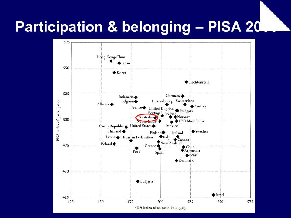 Participation & belonging – PISA 2000