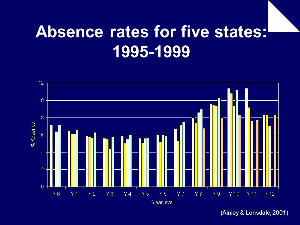 Absence rates for five states: 1995-1999 (Ainley & Lonsdale, 2001)