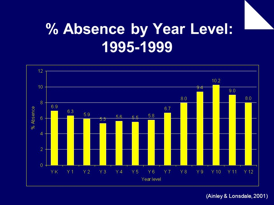 % Absence by Year Level: 1995-1999 (Ainley & Lonsdale, 2001)