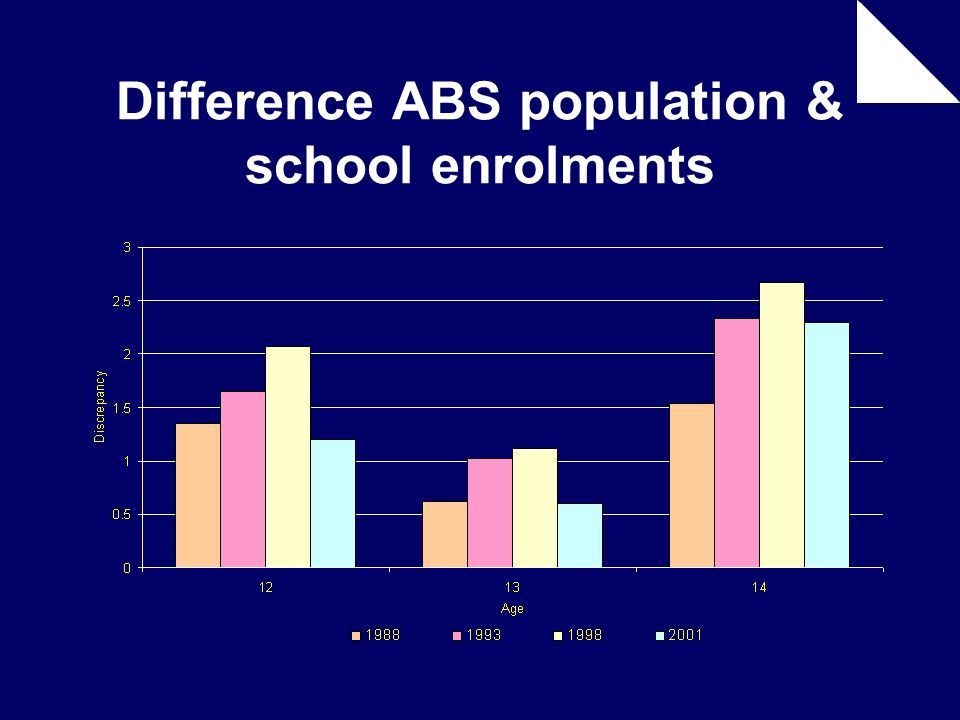 Difference ABS population & school enrolments