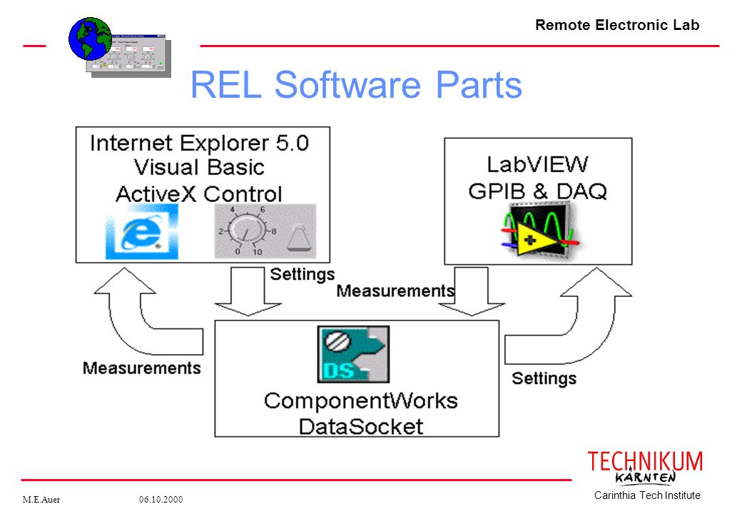 Remote Electronic Lab M.E.Auer 06.10.2000 Carinthia Tech Institute REL Software Parts
