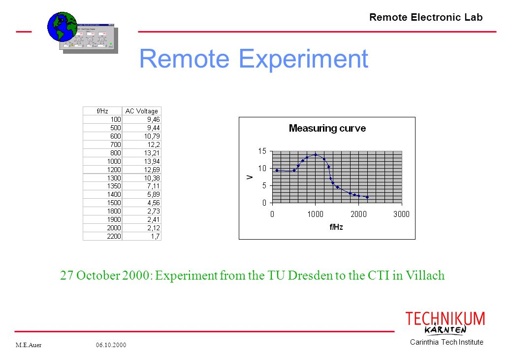 Remote Electronic Lab M.E.Auer 06.10.2000 Carinthia Tech Institute 27 October 2000: Experiment from the TU Dresden to the CTI in Villach Remote Experi