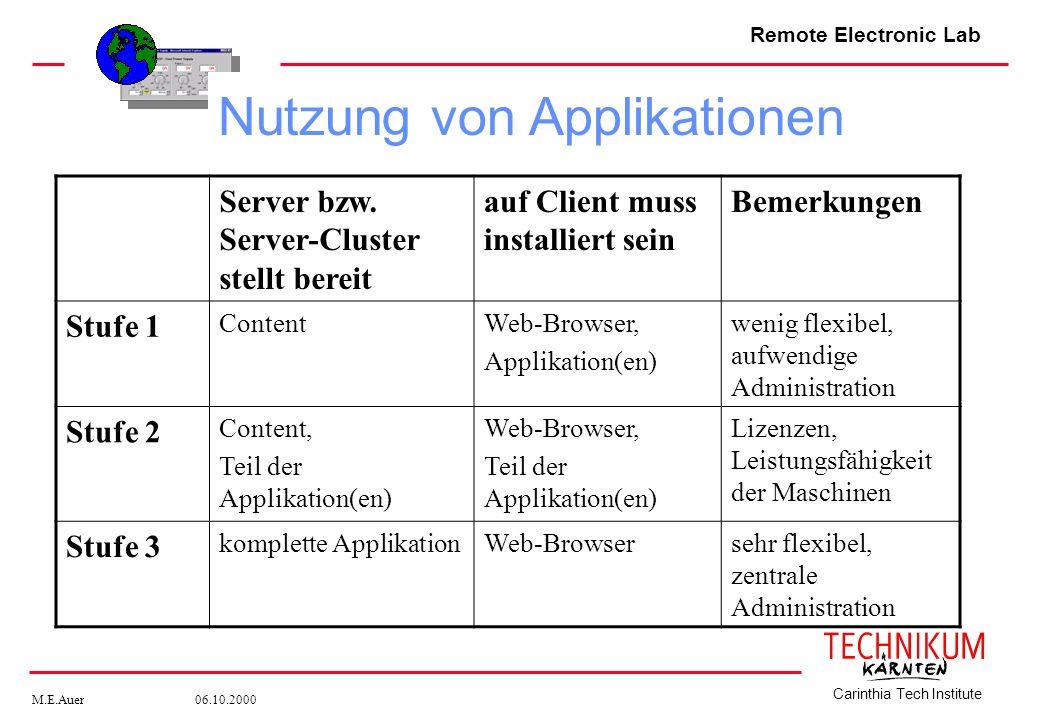 Remote Electronic Lab M.E.Auer 06.10.2000 Carinthia Tech Institute Server bzw. Server-Cluster stellt bereit auf Client muss installiert sein Bemerkung