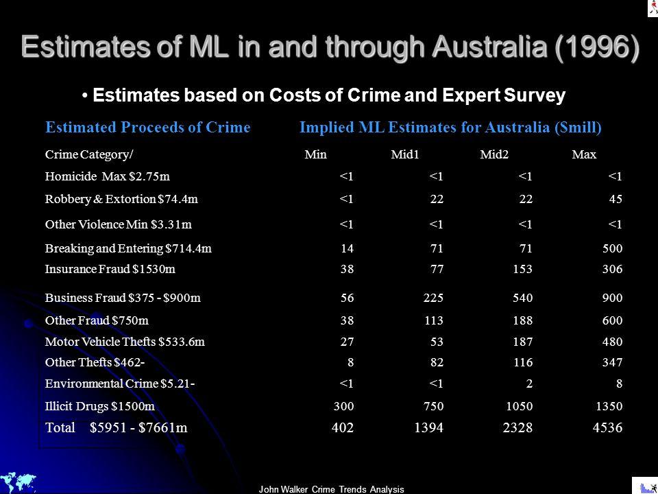 John Walker Crime Trends Analysis Estimates of ML in and through Australia (1996) Estimated Proceeds of Crime Implied ML Estimates for Australia ($mil