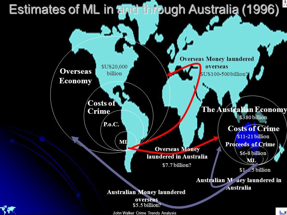 John Walker Crime Trends Analysis ML P.o.C. Costs of Crime Overseas Economy Australian Money laundered in Australia The Australian Economy $380 billio