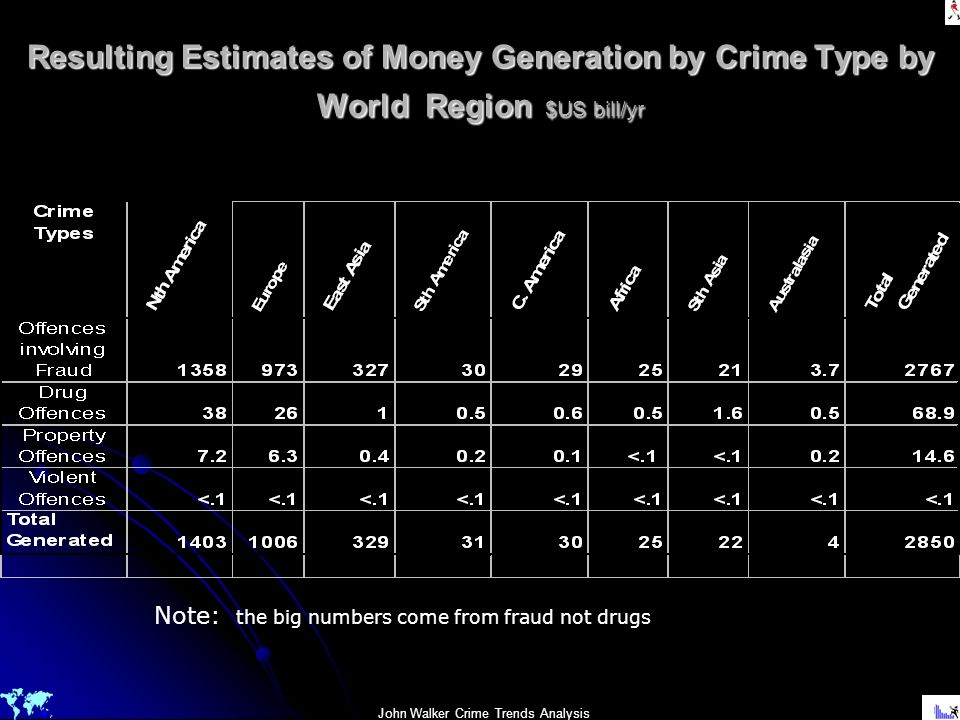 John Walker Crime Trends Analysis Resulting Estimates of Money Generation by Crime Type by World Region $US bill/yr Note: the big numbers come from fr