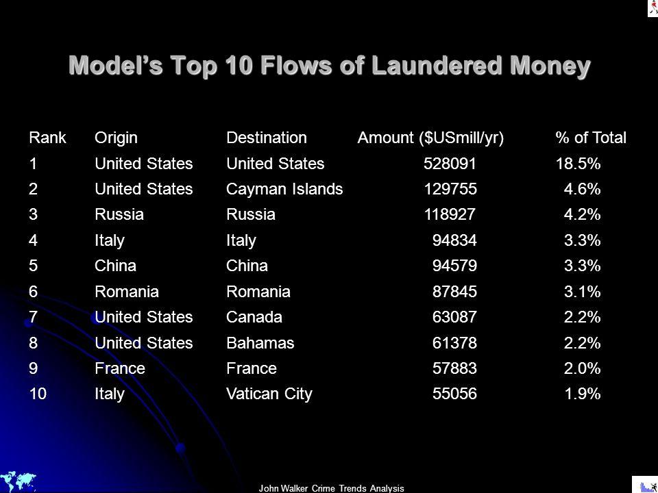 John Walker Crime Trends Analysis Models Top 10 Flows of Laundered Money RankOriginDestinationAmount ($USmill/yr)% of Total 1United StatesUnited State