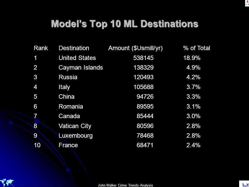 John Walker Crime Trends Analysis Models Top 10 ML Destinations RankDestinationAmount ($Usmill/yr)% of Total 1United States53814518.9% 2Cayman Islands