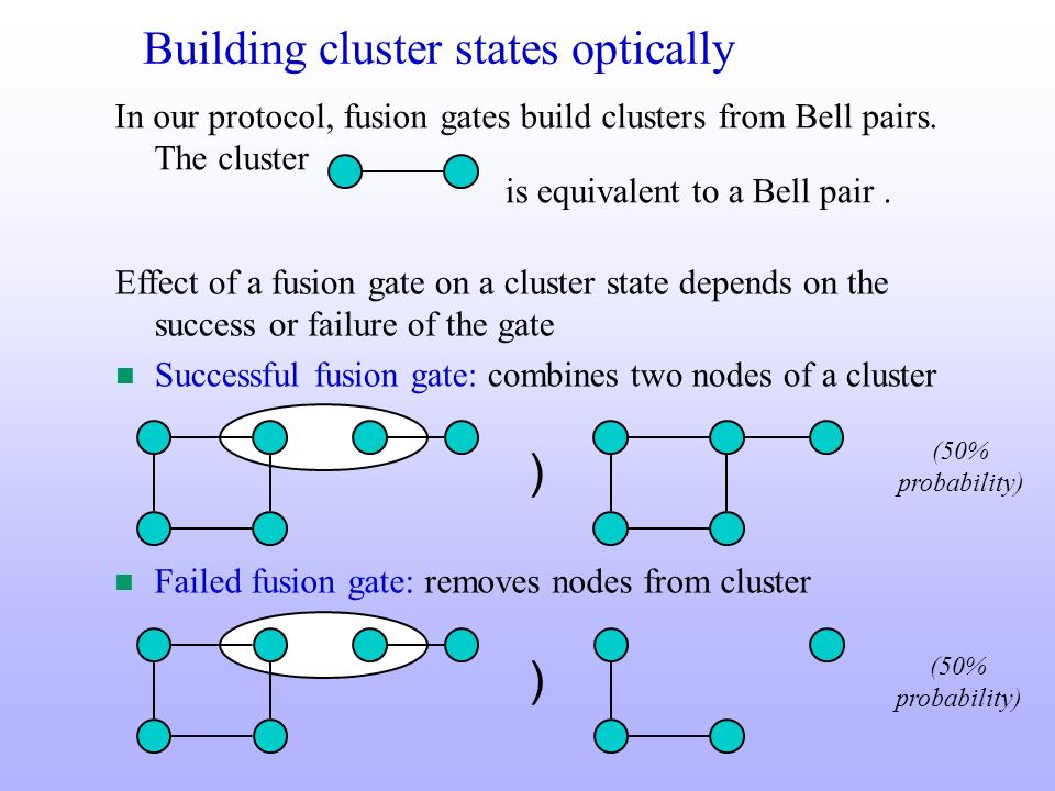Building cluster states optically Effect of a fusion gate on a cluster state depends on the success or failure of the gate n Successful fusion gate: c