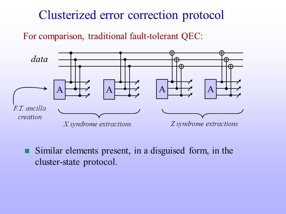 Clusterized error correction protocol n Similar elements present, in a disguised form, in the cluster-state protocol. data A A A A F.T. ancilla creati