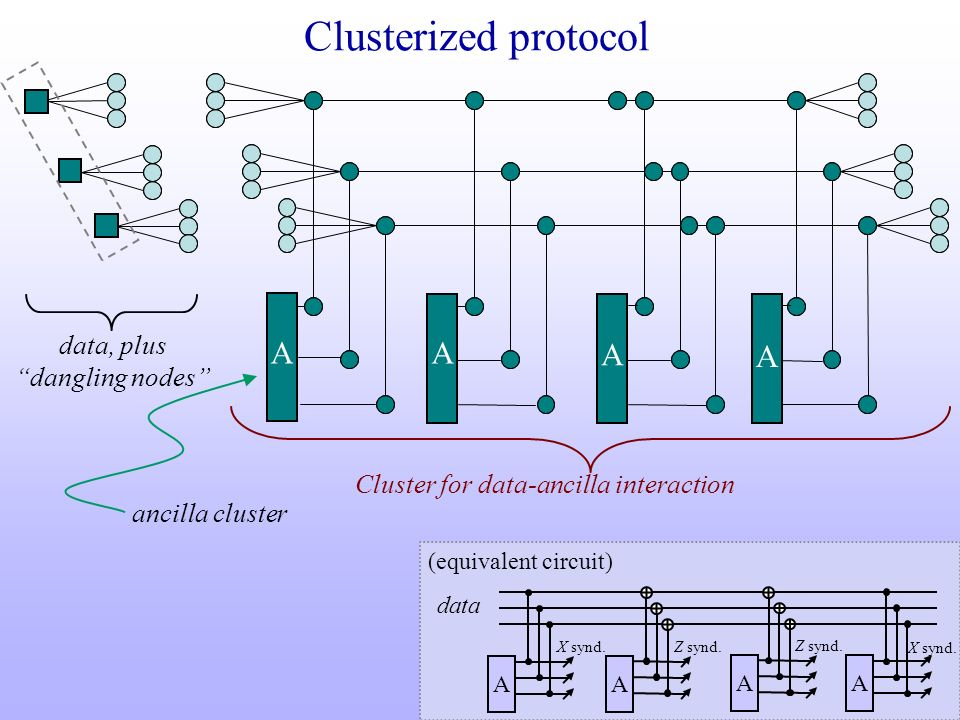 Clusterized protocol data, plus dangling nodes A A A A Cluster for data-ancilla interaction data AA A A (equivalent circuit) X synd. Z synd. X synd. a