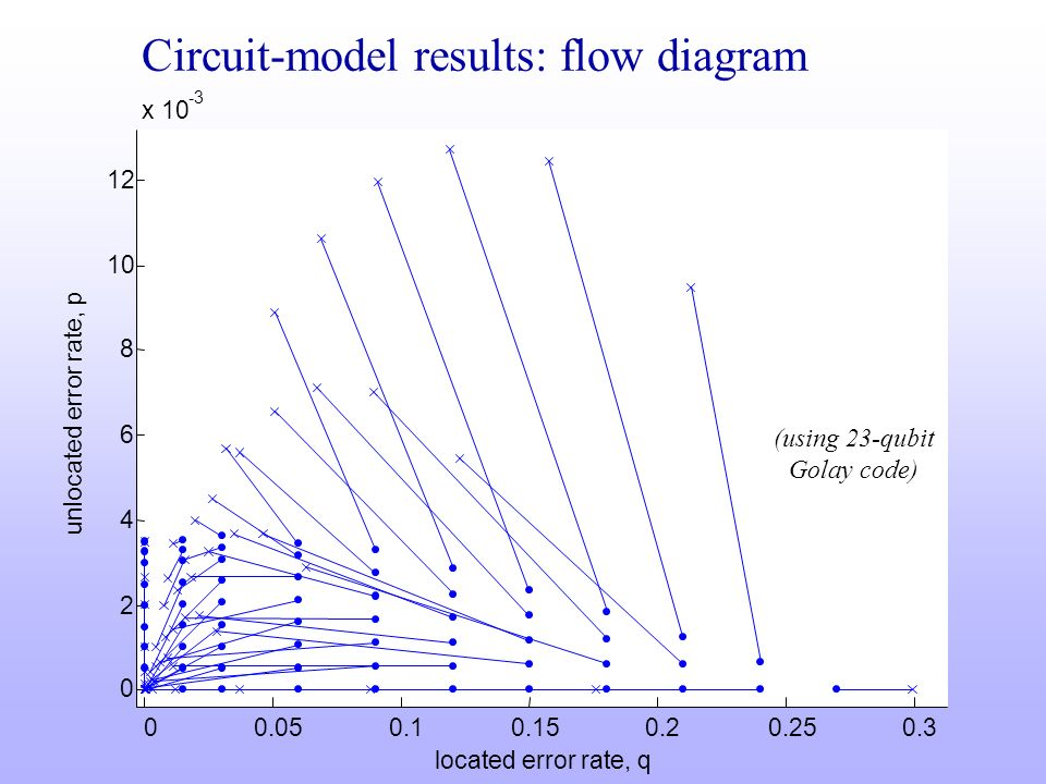 Circuit-model results: flow diagram 00.050.10.150.20.250.3 0 2 4 6 8 10 12 x 10 -3 located error rate, q unlocated error rate, p (using 23-qubit Golay