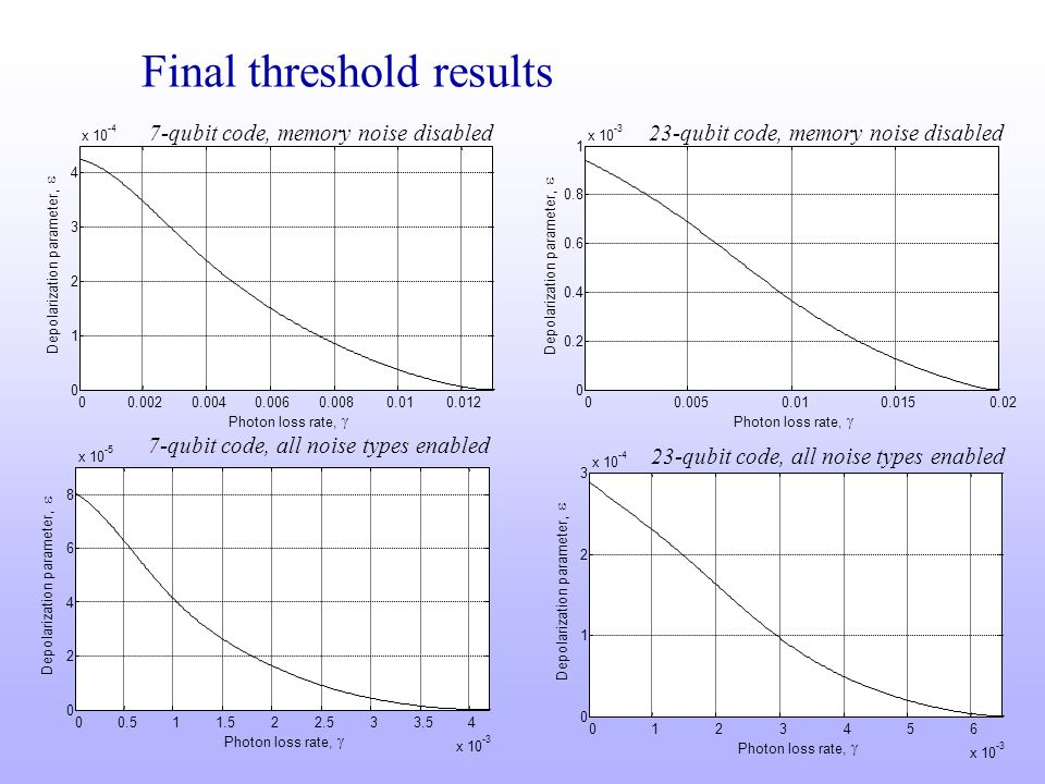 Final threshold results 7-qubit code, memory noise disabled23-qubit code, memory noise disabled 7-qubit code, all noise types enabled 23-qubit code, a