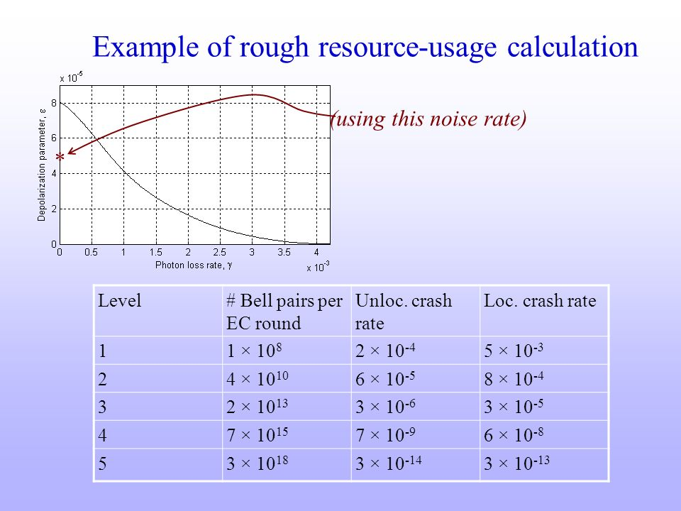 * (using this noise rate) Example of rough resource-usage calculation Level# Bell pairs per EC round Unloc. crash rate Loc. crash rate 11 × 10 8 2 × 1