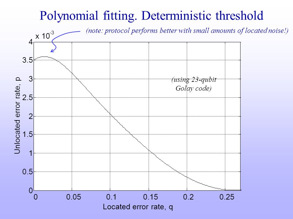 Polynomial fitting. Deterministic threshold 00.050.10.150.20.25 0 0.5 1 1.5 2 2.5 3 3.5 4 x 10 -3 Located error rate, q Unlocated error rate, p (using