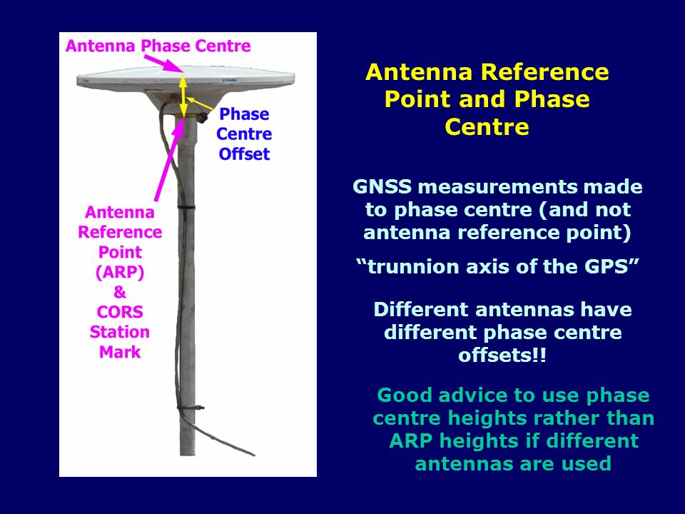 Antenna Reference Point and Phase Centre GNSS measurements made to phase centre (and not antenna reference point) trunnion axis of the GPS Different a