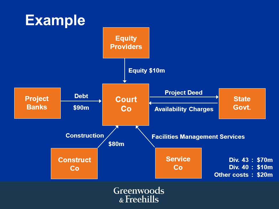 Example Project Banks Debt Construction Equity $10m Project Deed Construct Co Service Co Court Co Equity Providers State Govt. Availability Charges $9