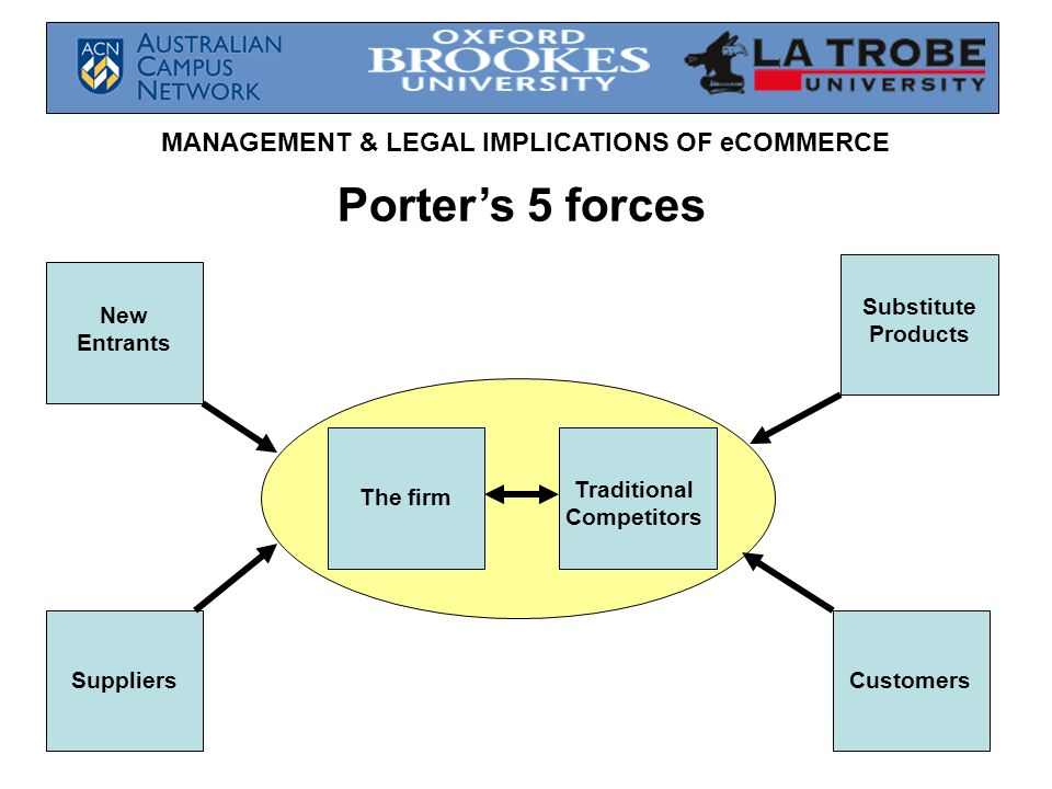 MANAGEMENT & LEGAL IMPLICATIONS OF eCOMMERCE Traditional Competitors The firm New Entrants Substitute Products SuppliersCustomers Porters 5 forces