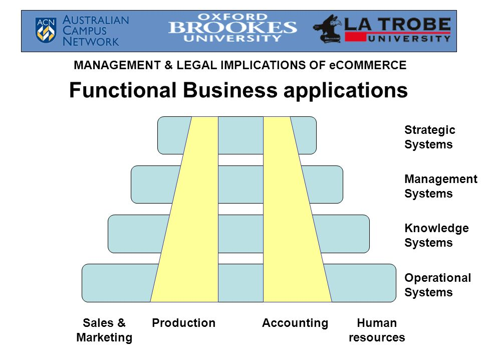 MANAGEMENT & LEGAL IMPLICATIONS OF eCOMMERCE Strategic Systems Management Systems Knowledge Systems Operational Systems Sales & Marketing ProductionAc