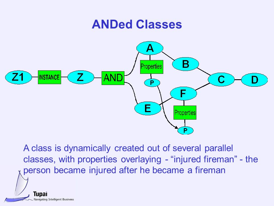ANDed Classes A class is dynamically created out of several parallel classes, with properties overlaying - injured fireman - the person became injured after he became a fireman