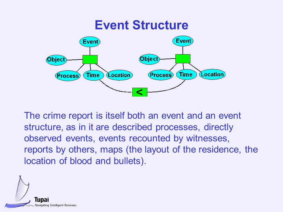 Event Structure The crime report is itself both an event and an event structure, as in it are described processes, directly observed events, events recounted by witnesses, reports by others, maps (the layout of the residence, the location of blood and bullets).