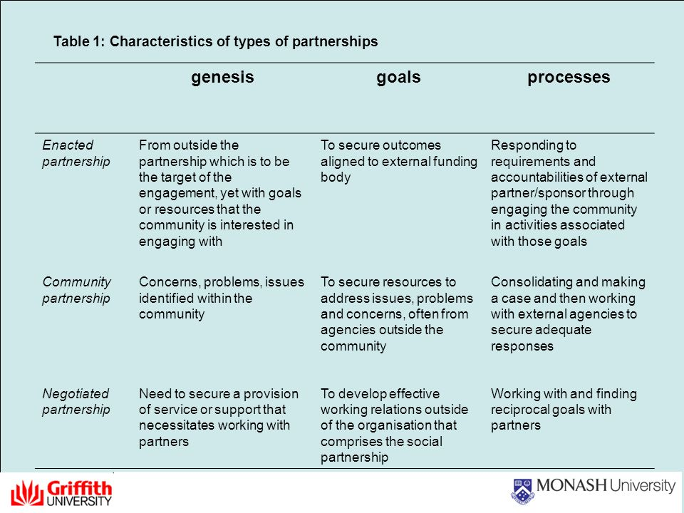 Table 1: Characteristics of types of partnerships genesisgoalsprocesses Enacted partnership From outside the partnership which is to be the target of the engagement, yet with goals or resources that the community is interested in engaging with To secure outcomes aligned to external funding body Responding to requirements and accountabilities of external partner/sponsor through engaging the community in activities associated with those goals Community partnership Concerns, problems, issues identified within the community To secure resources to address issues, problems and concerns, often from agencies outside the community Consolidating and making a case and then working with external agencies to secure adequate responses Negotiated partnership Need to secure a provision of service or support that necessitates working with partners To develop effective working relations outside of the organisation that comprises the social partnership Working with and finding reciprocal goals with partners