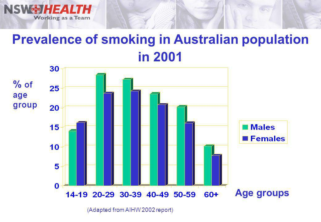 Prevalence of smoking in Australian population in 2001 Age groups % of age group (Adapted from AIHW 2002 report)