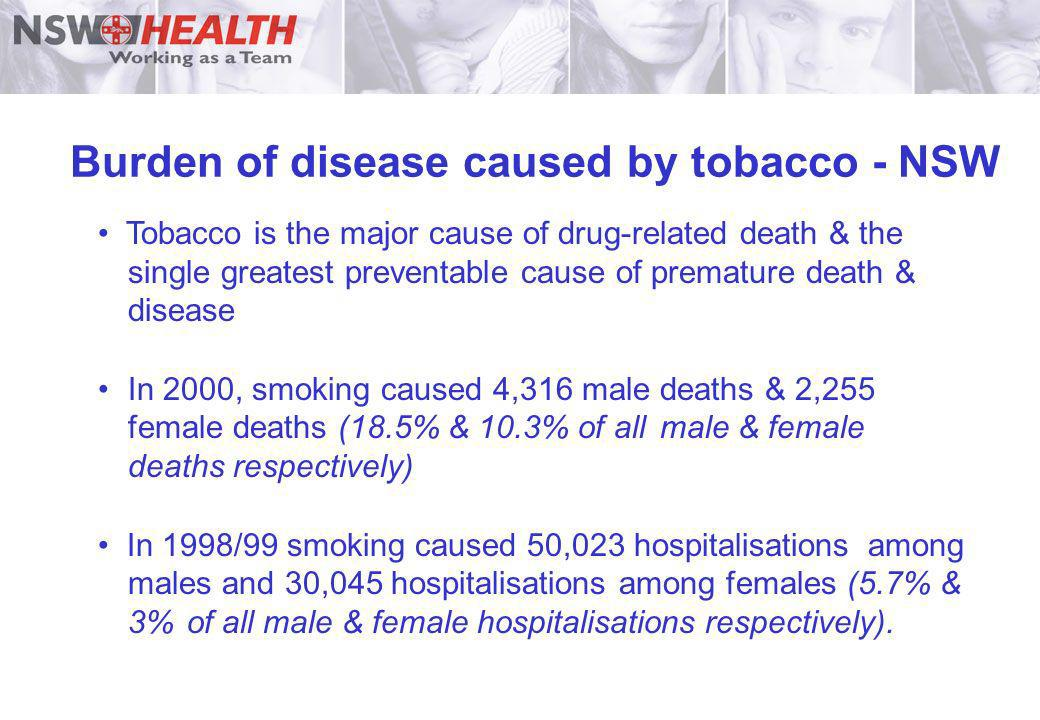 Burden of disease caused by tobacco - NSW Tobacco is the major cause of drug-related death & the single greatest preventable cause of premature death