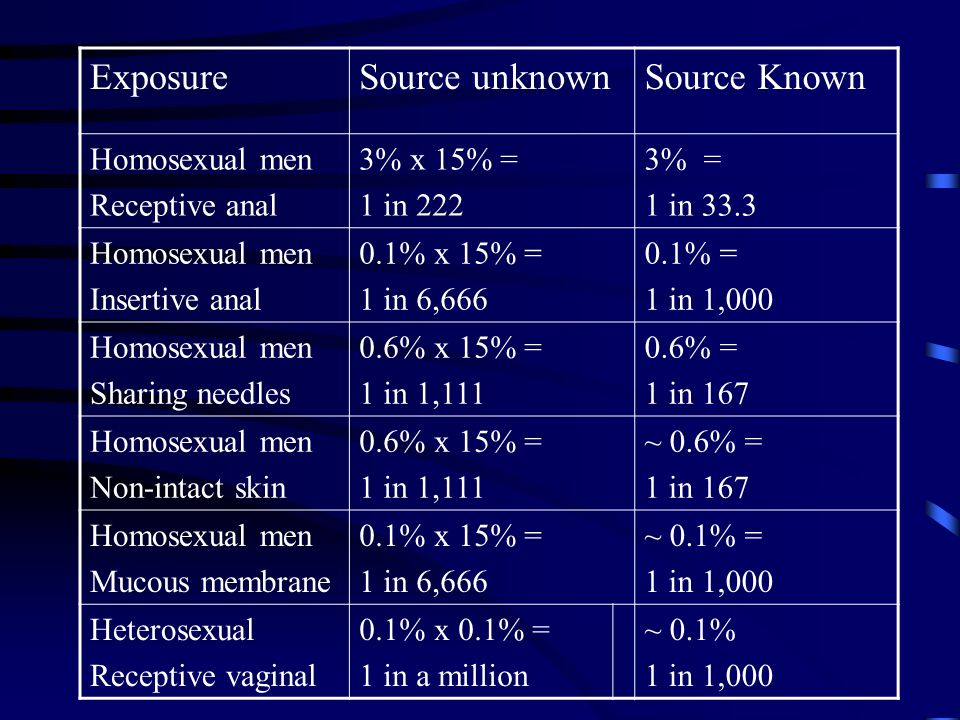 ExposureSource unknownSource Known Homosexual men Receptive anal 3% x 15% = 1 in 222 3% = 1 in 33.3 Homosexual men Insertive anal 0.1% x 15% = 1 in 6,