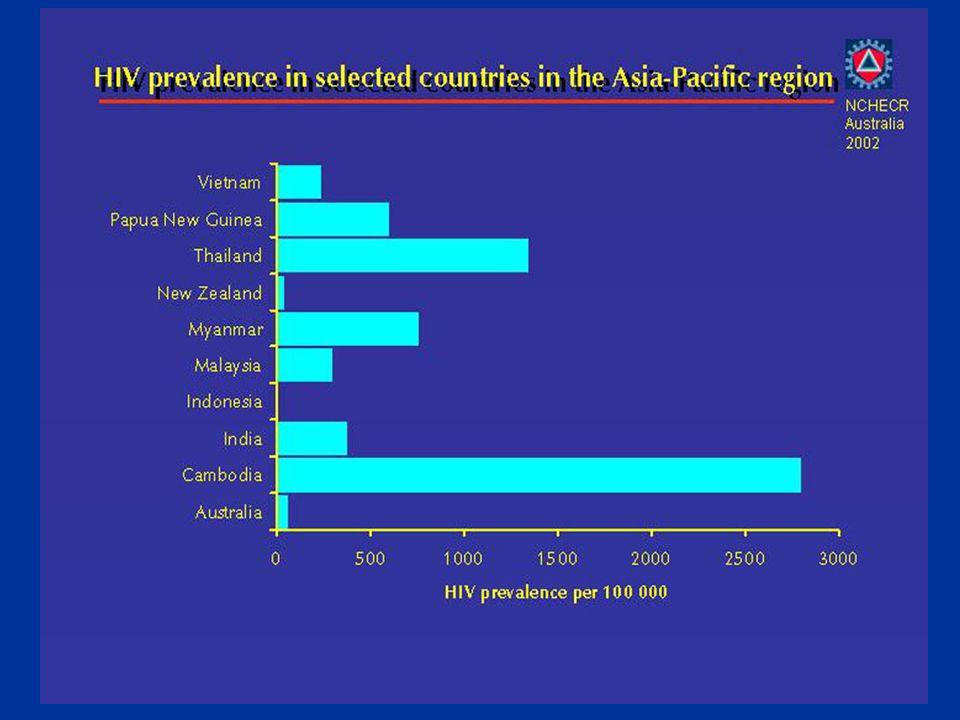 Epidemiological risk varies