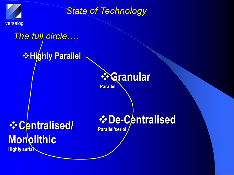 versalog State of Technology Highly Parallel Highly Parallel The full circle….