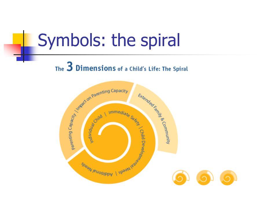 Symbols: the spiral