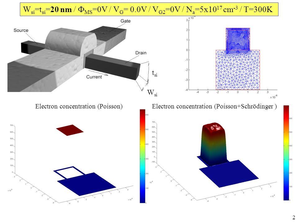 2 Electron concentration (Poisson)Electron concentration (Poisson+Schrödinger ) W si t si W si =t si =20 nm / MS =0V / V G = 0.0V / V G2 =0V / N a =5x10 17 cm -3 / T=300K