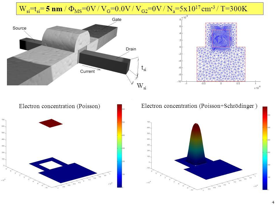 5 Electron concentration (Poisson)Electron concentration (Poisson+Schrödinger ) W si =t si = 5 nm / MS =0V / V G =1.5V / V G2 =0V / N a =5x10 17 cm -3 / T=300K W si t si