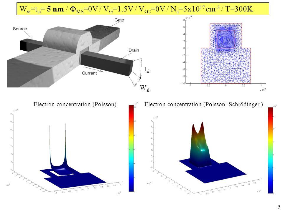 6 2D Simulation (Quantum) Electron concentration